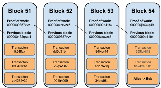 bitcoin-block-chain-verified