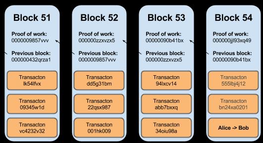 bitcoin-block-chain-verified